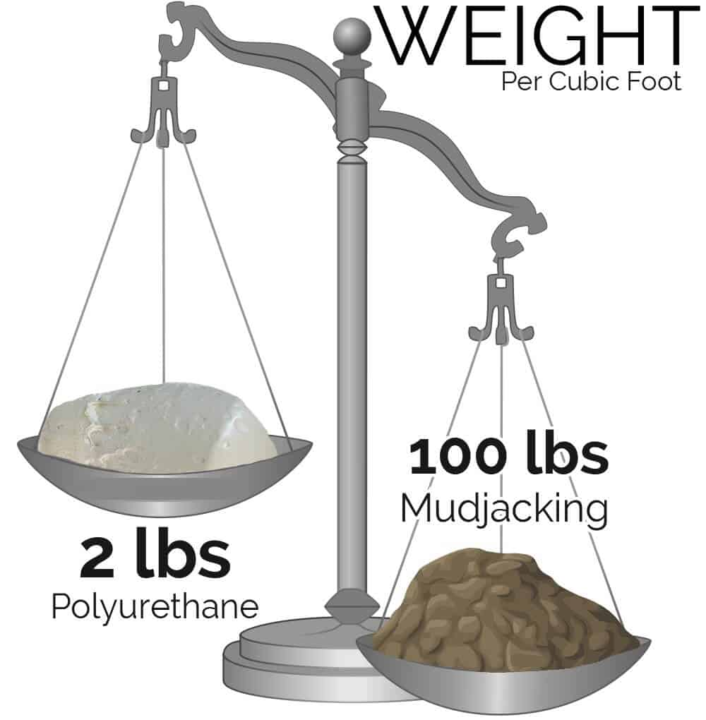 Weight of concrete leveling with foam vs mudjacking
